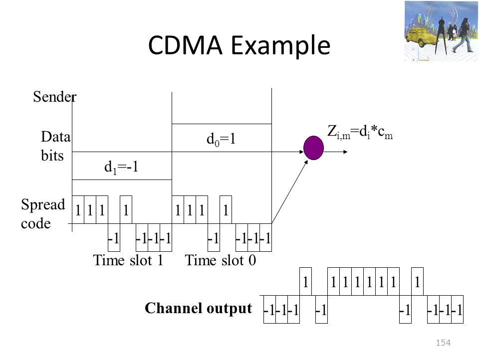 CDMA Example d1=-1 d0=1 Sender Data bits 1 -1 Zi,m=di*cm Time slot 1