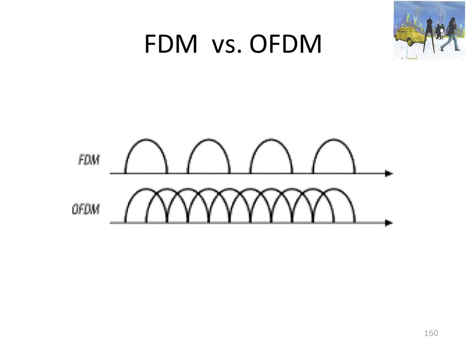 FDM vs. OFDM