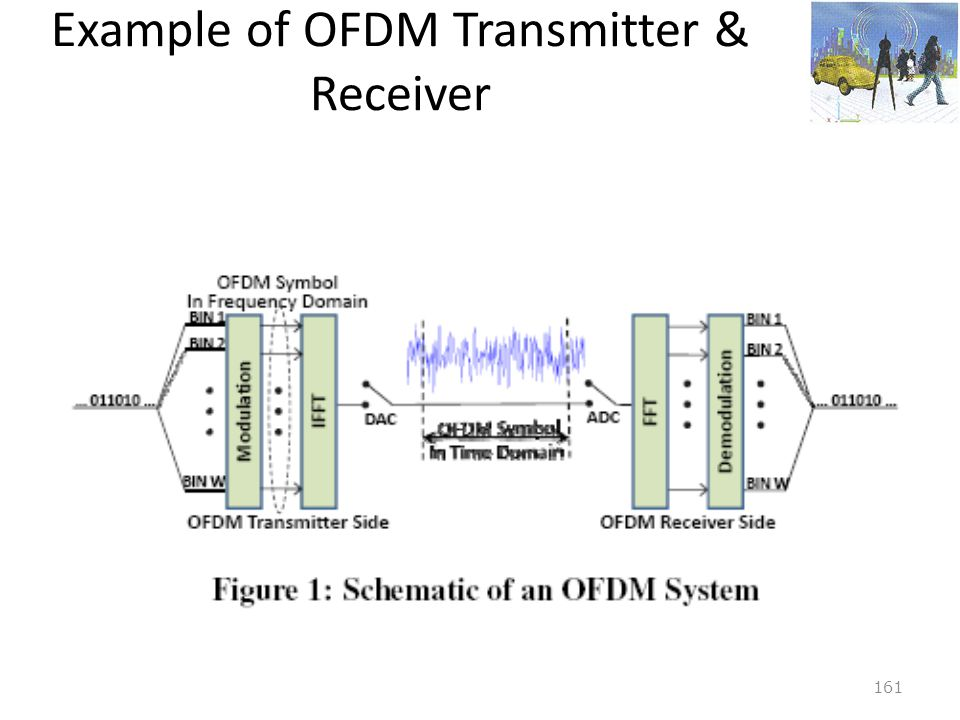 Example of OFDM Transmitter & Receiver