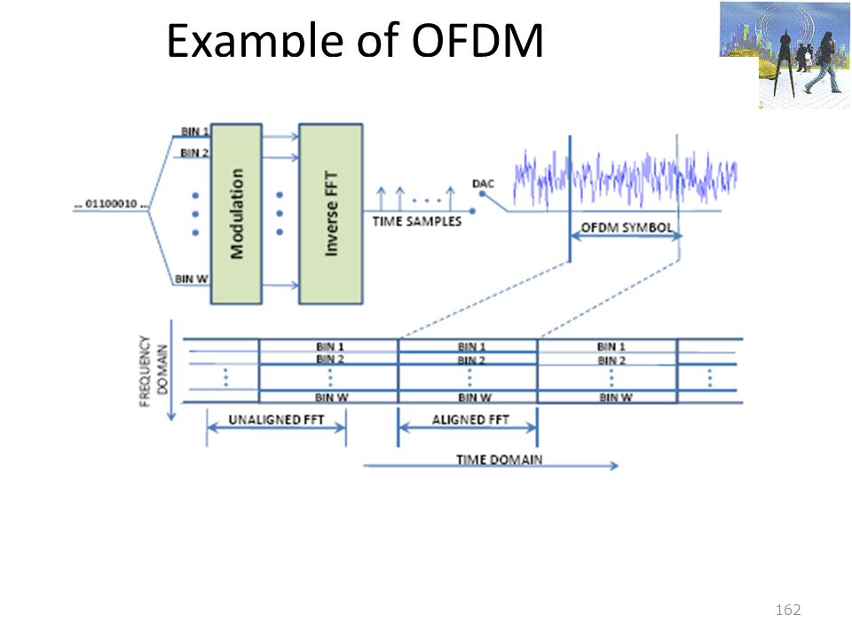 Example of OFDM