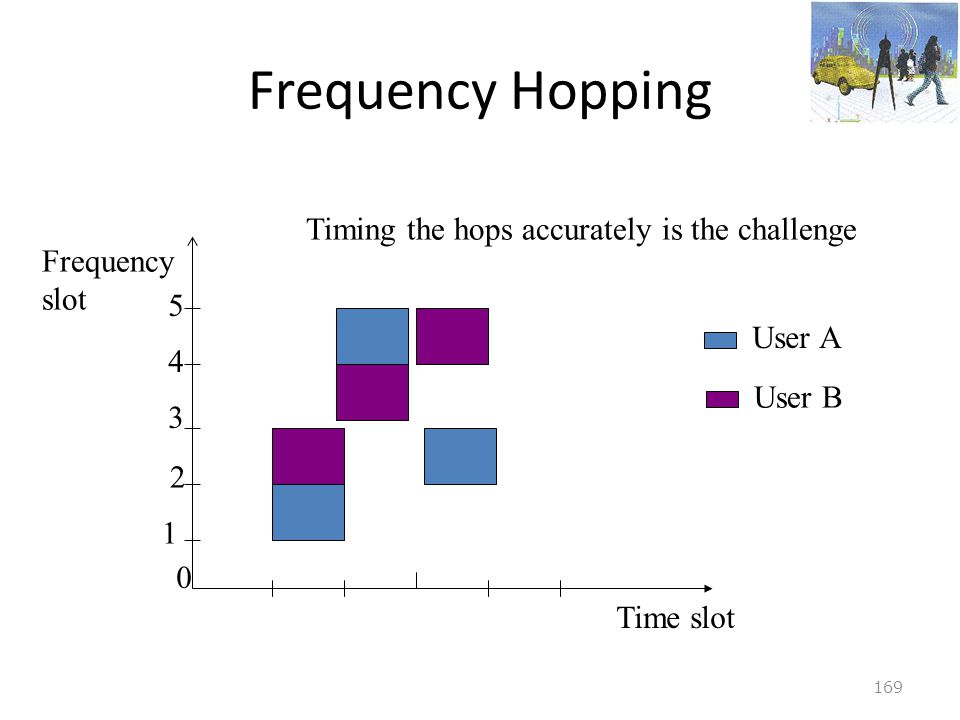 Frequency Hopping Timing the hops accurately is the challenge