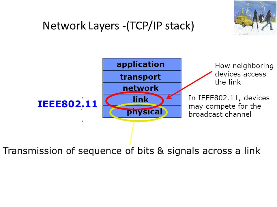 Network Layers -(TCP/IP stack)