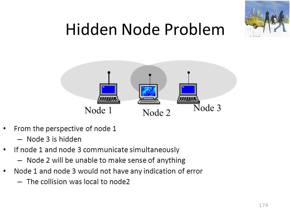 Hidden Node Problem Node 3 Node 1 Node 2