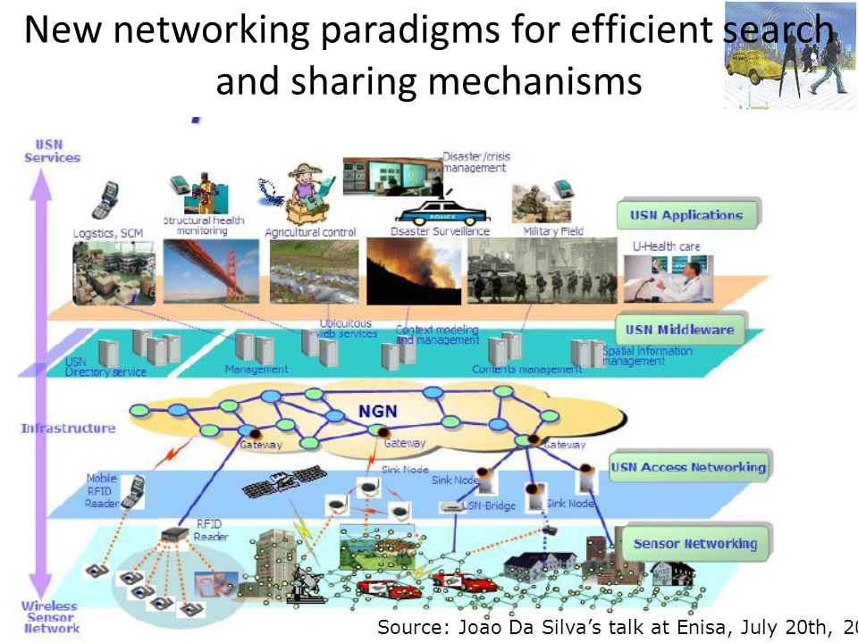 New networking paradigms for efficient search and sharing mechanisms