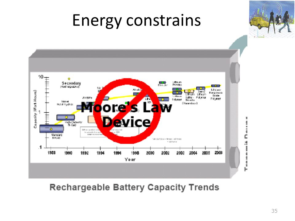Energy constrains