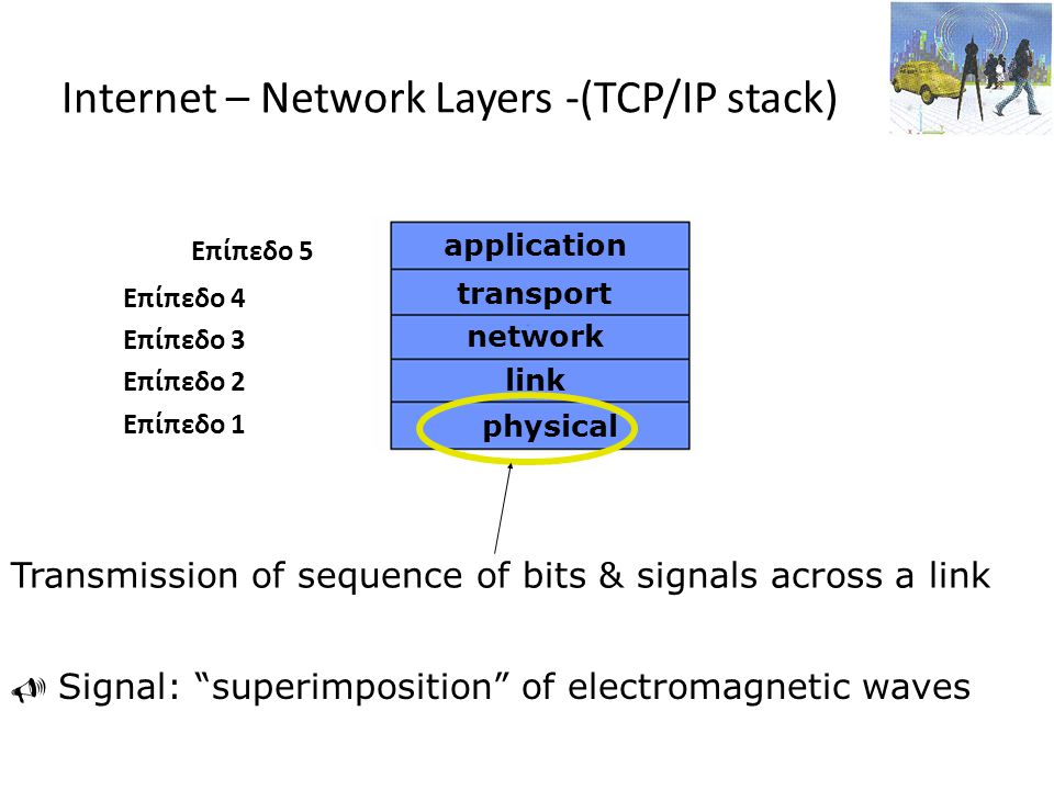 Internet – Network Layers -(TCP/IP stack)