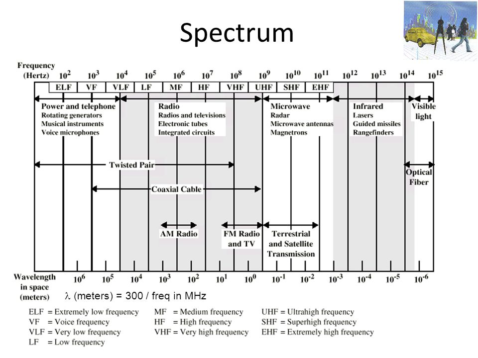 Spectrum  (meters) = 300 / freq in MHz