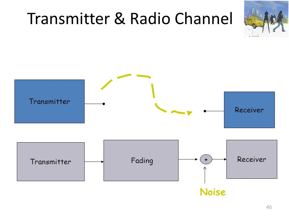 Transmitter & Radio Channel
