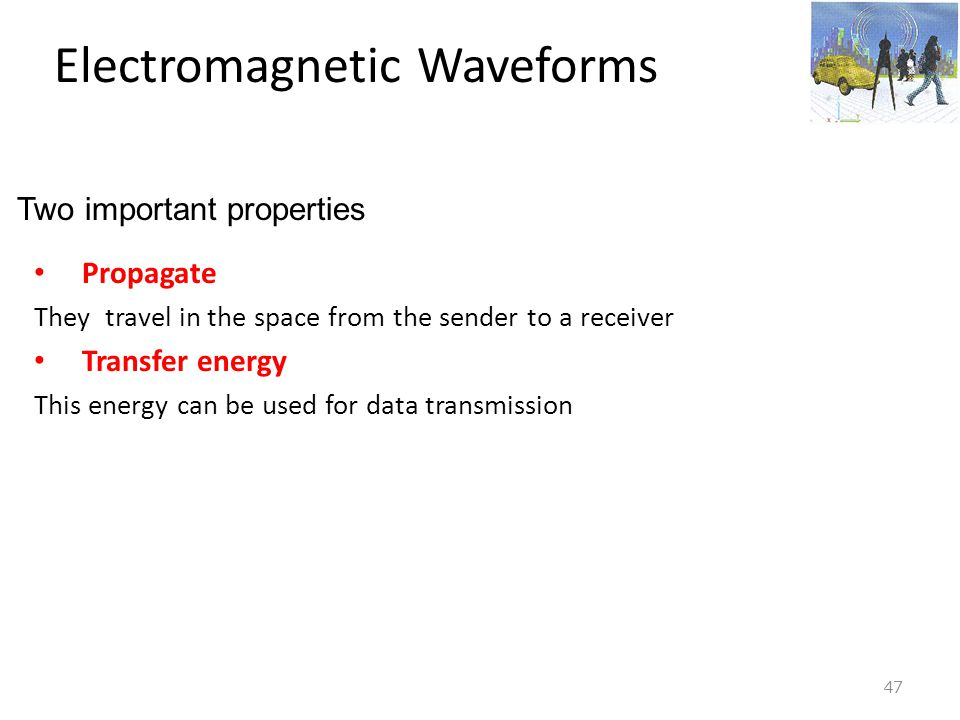 Electromagnetic Waveforms