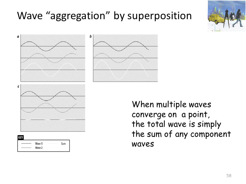 Wave aggregation by superposition