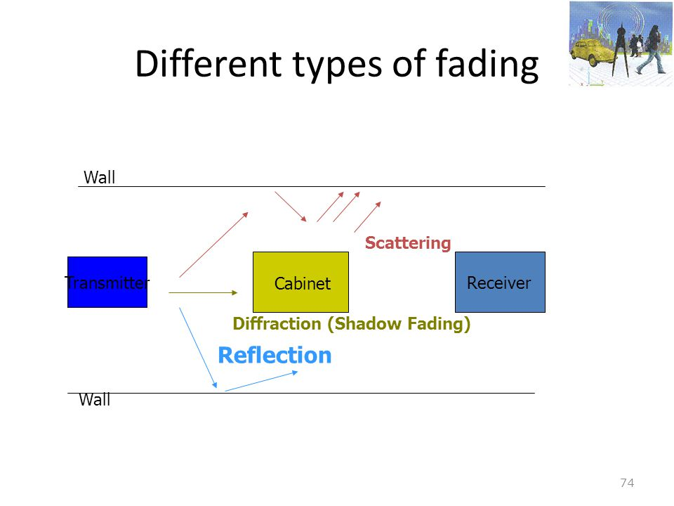 Different types of fading