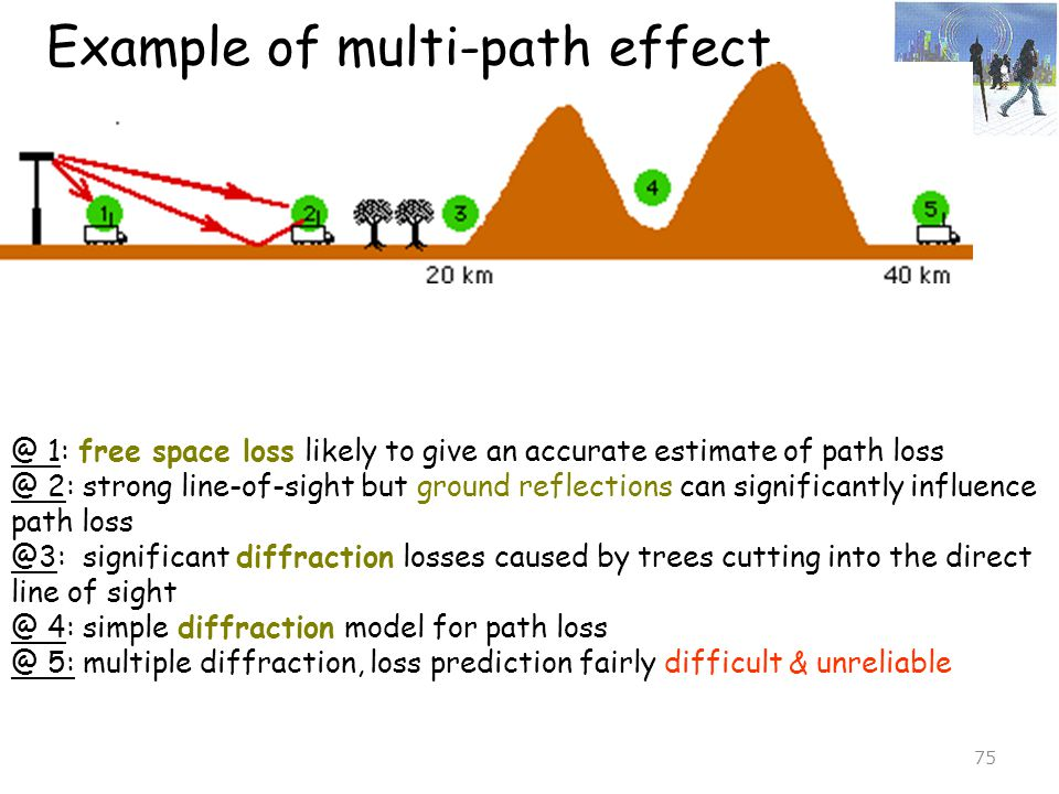 Example of multi-path effect