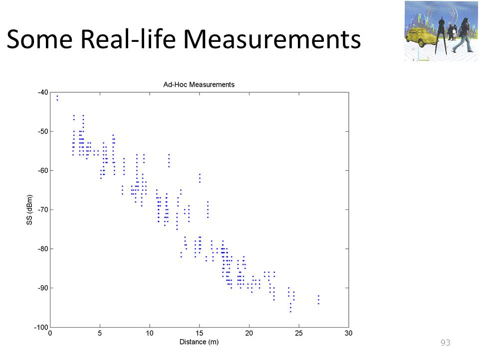 Some Real-life Measurements