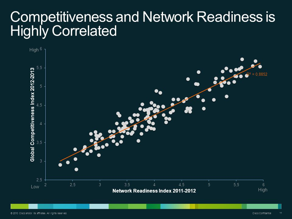 Competitiveness and Network Readiness is Highly Correlated