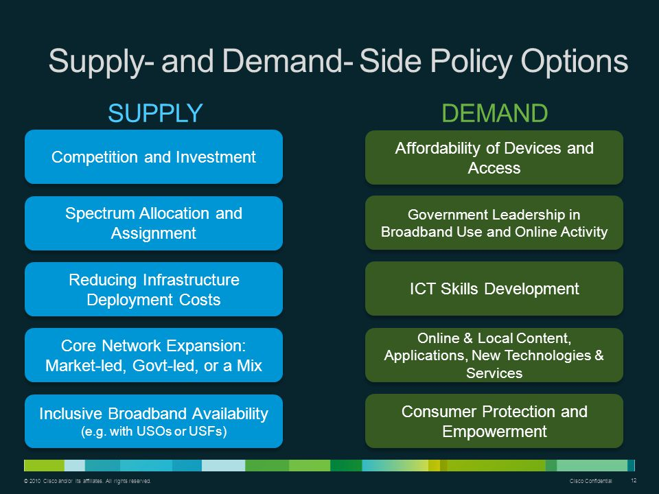 Supply- and Demand- Side Policy Options