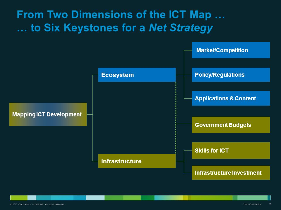 From Two Dimensions of the ICT Map … … to Six Keystones for a Net Strategy