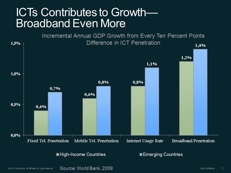 ICTs Contributes to Growth— Broadband Even More