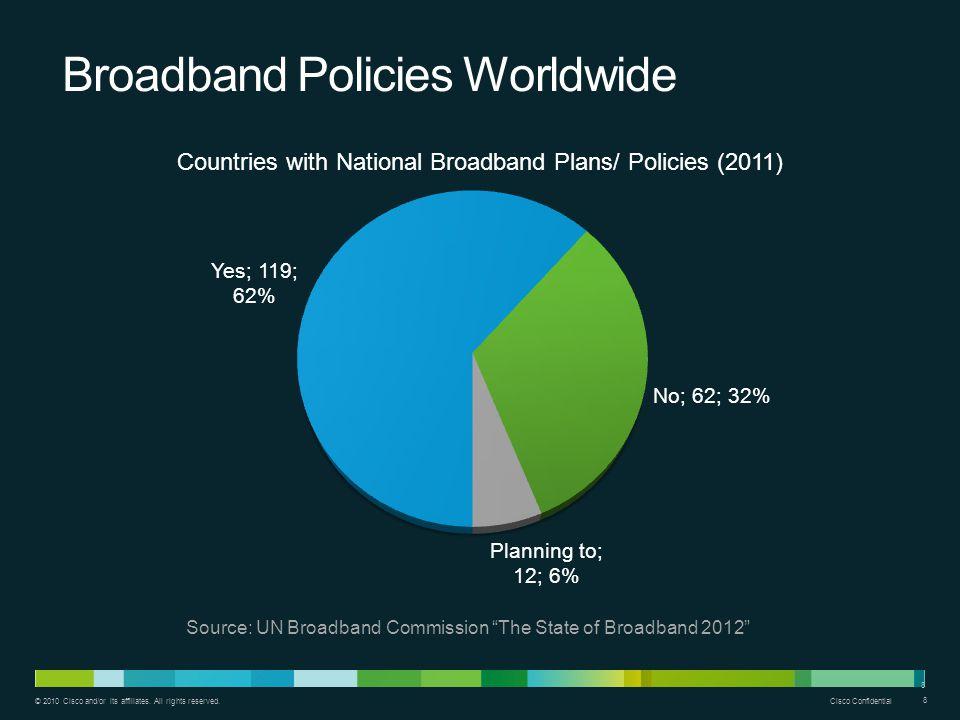 Broadband Policies Worldwide
