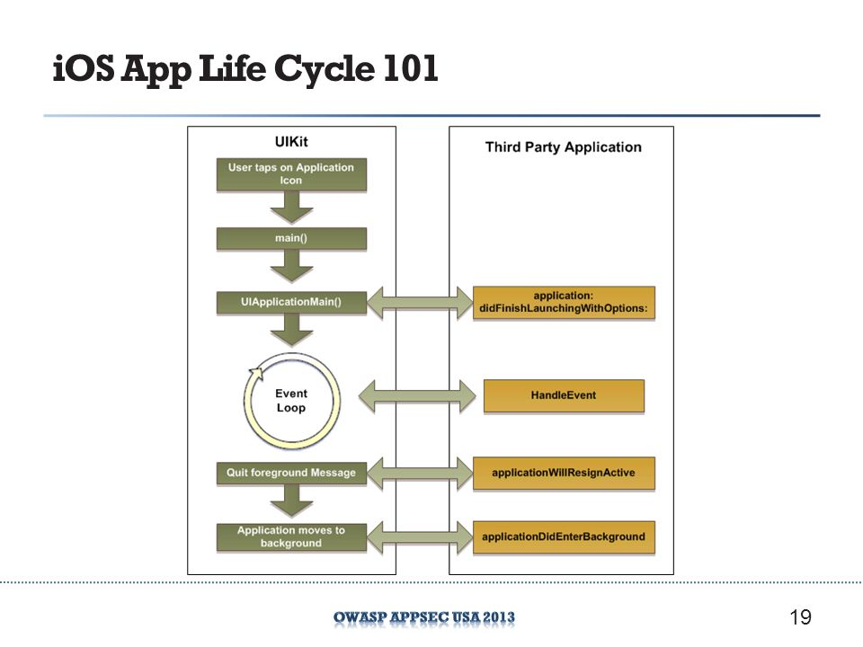 iOS App Life Cycle 101