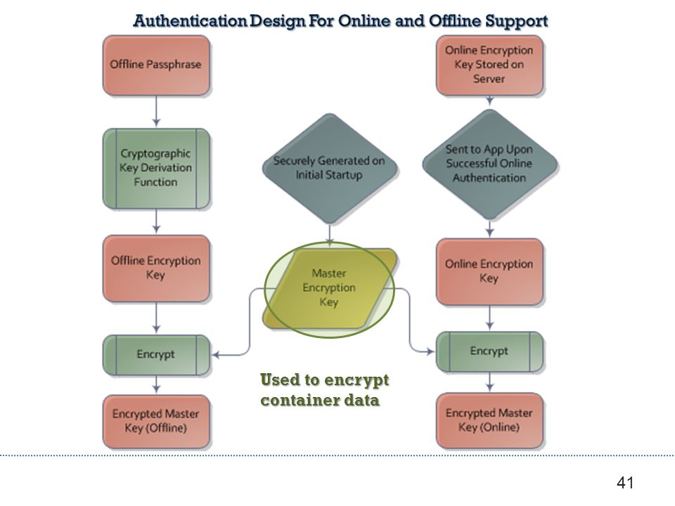 Authentication Design For Online and Offline Support