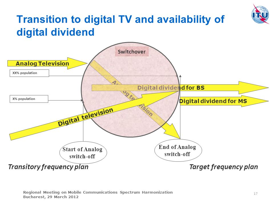 Transition to digital TV and availability of digital dividend