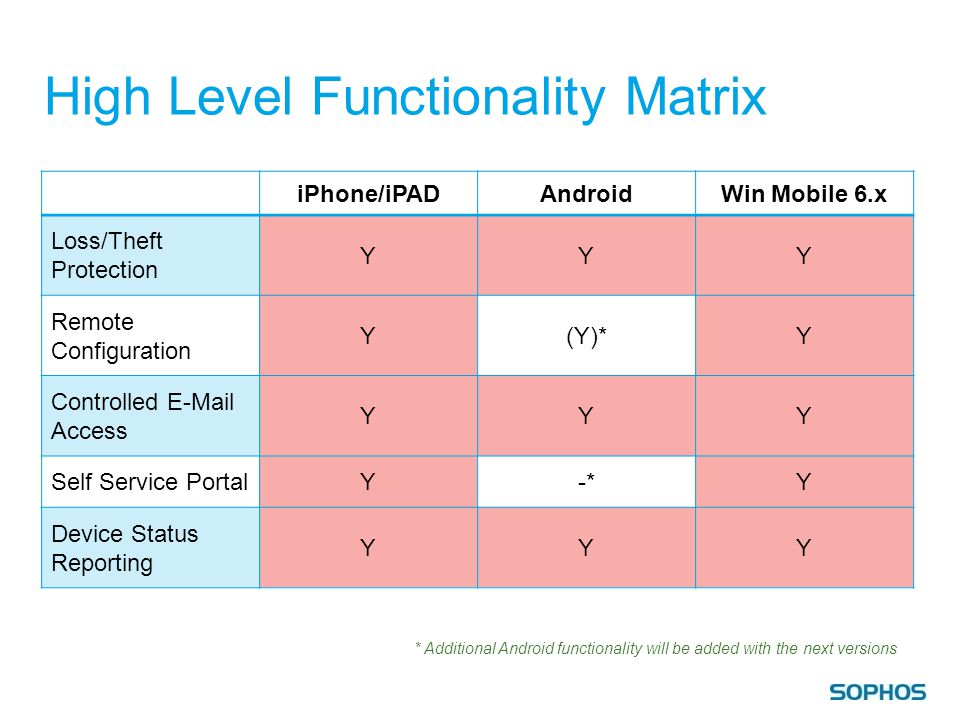 High Level Functionality Matrix