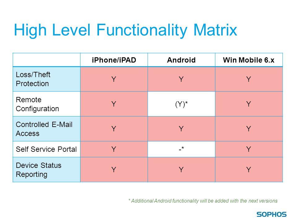 High Level Functionality Matrix