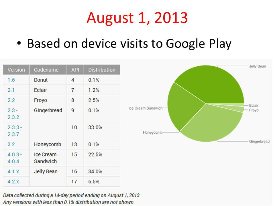 August 1, 2013 Based on device visits to Google Play