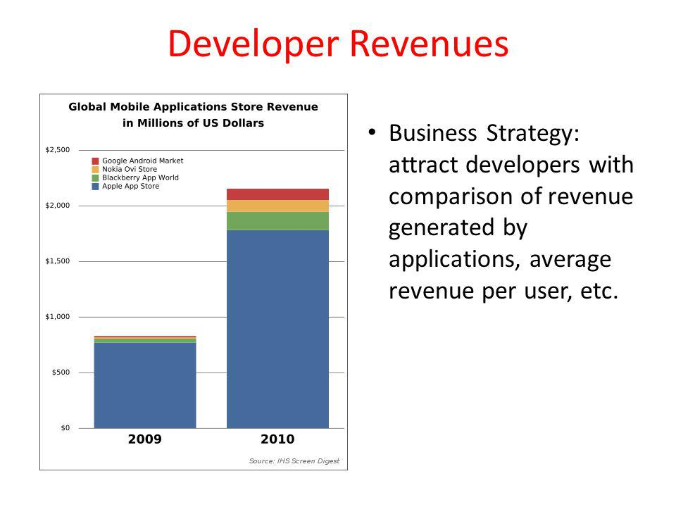 Developer Revenues Business Strategy: attract developers with comparison of revenue generated by applications, average revenue per user, etc.