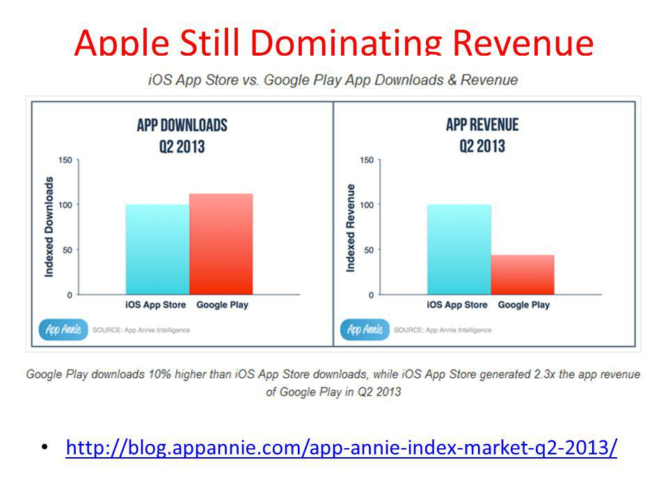 Apple Still Dominating Revenue