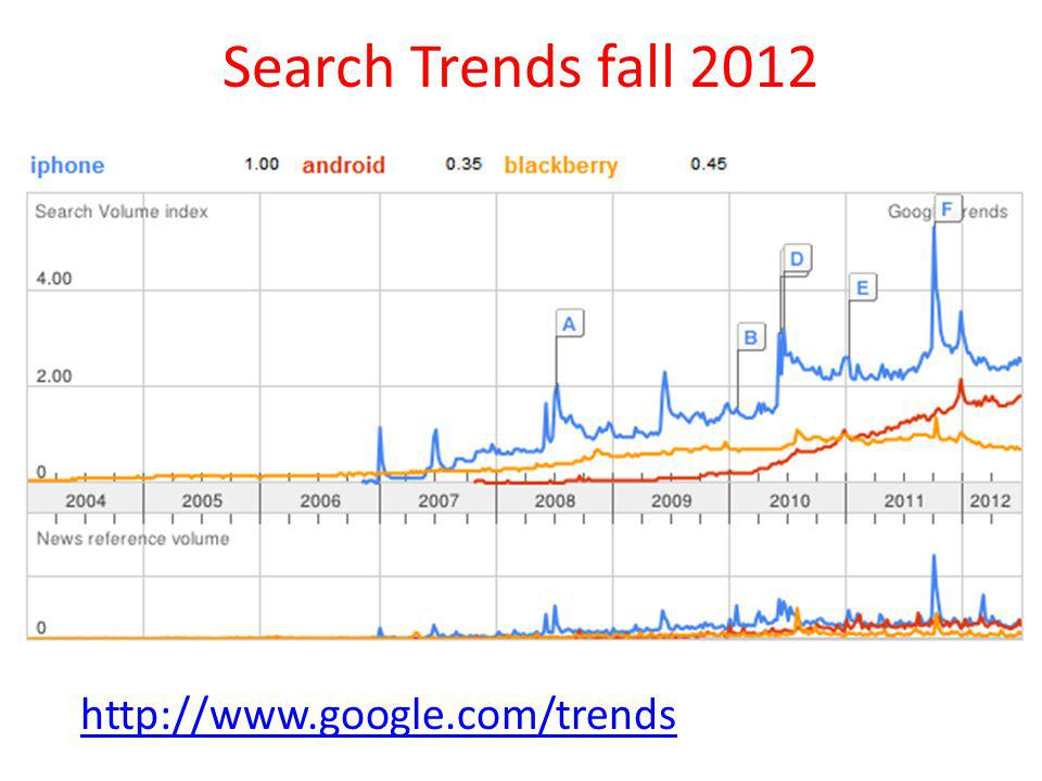Search Trends fall 2012 http://www.google.com/trends