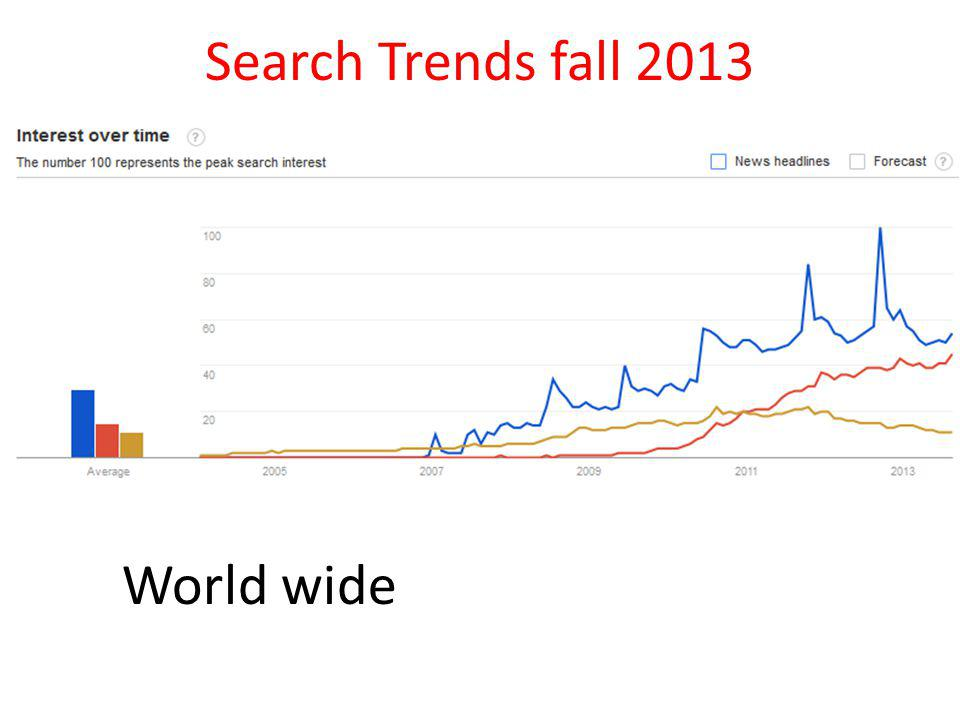 Search Trends fall 2013 World wide