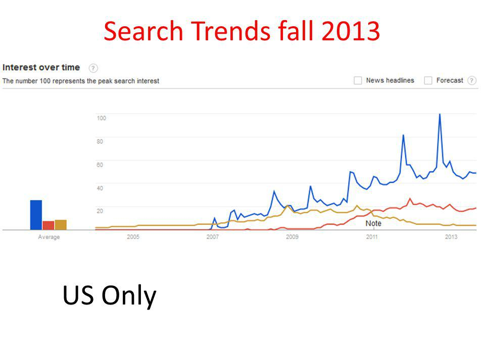 Search Trends fall 2013 US Only
