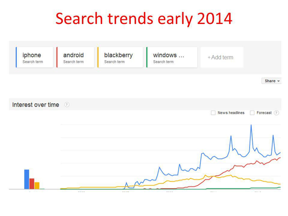 Search trends early 2014