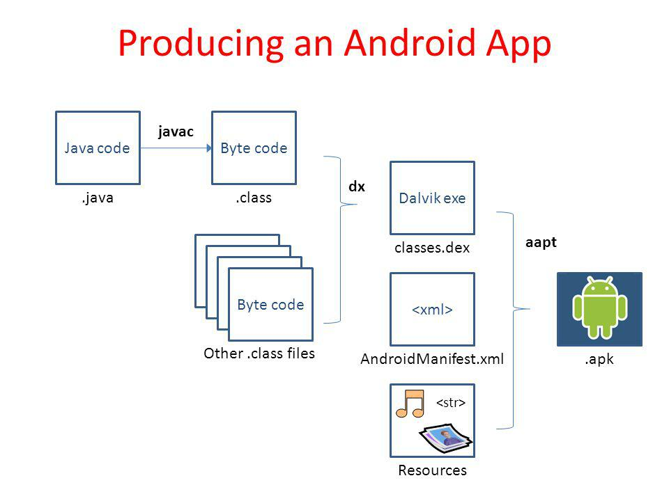 Producing an Android App