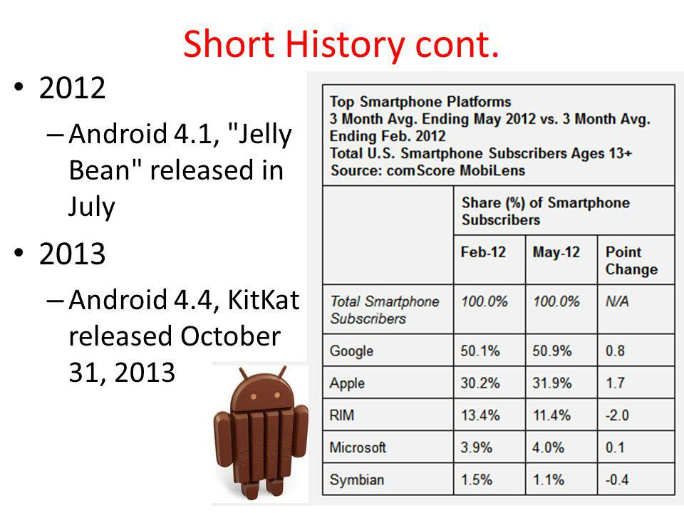 Short History cont. 2012. Android 4.1, Jelly Bean released in July.