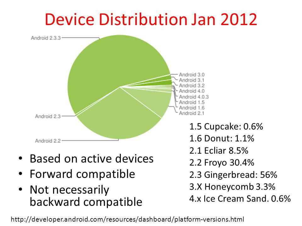 Device Distribution Jan 2012