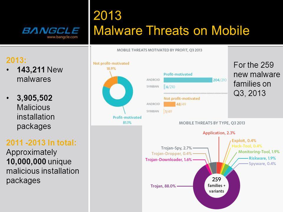 2013 Malware Threats on Mobile