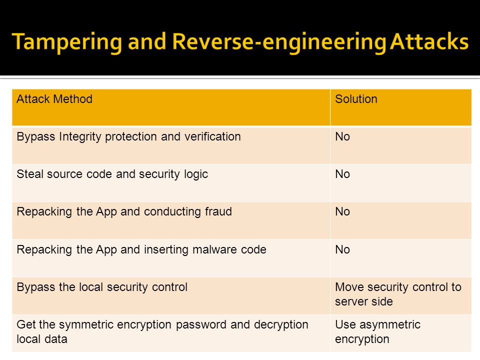Tampering and Reverse-engineering Attacks
