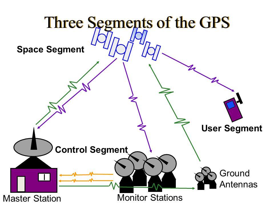 Three Segments of the GPS