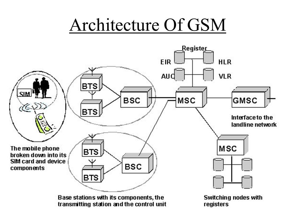 Architecture Of GSM