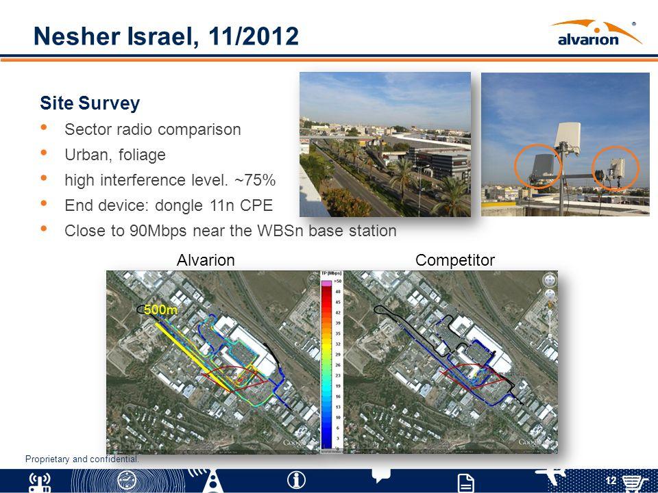 Nesher Israel, 11/2012 Site Survey Sector radio comparison