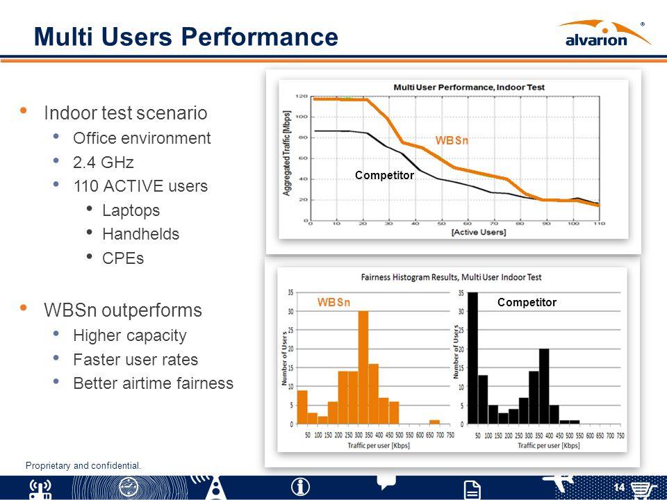 Multi Users Performance
