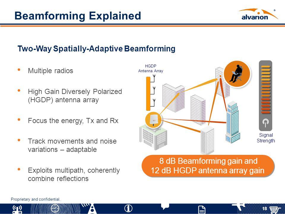 Beamforming Explained