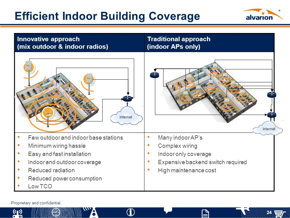 Efficient Indoor Building Coverage