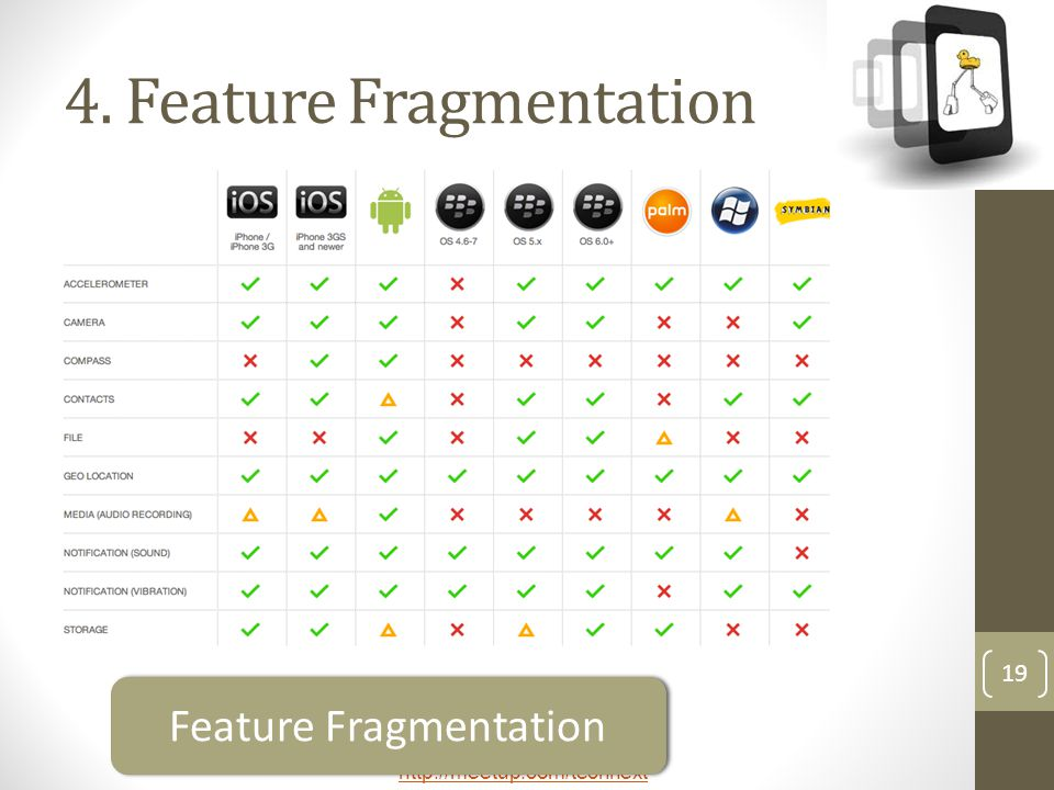 4. Feature Fragmentation