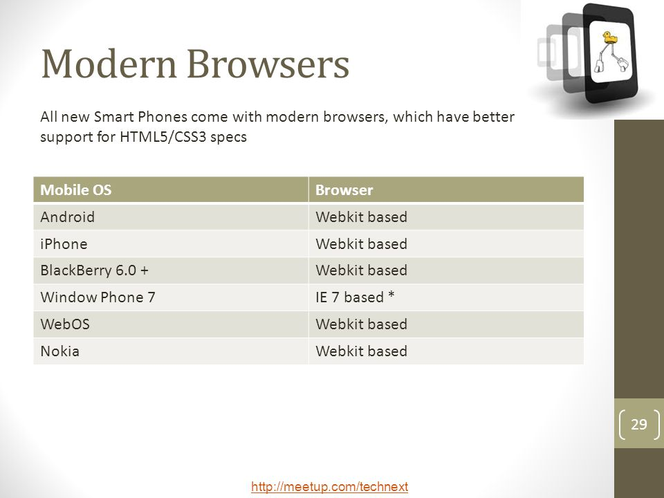 Modern Browsers All new Smart Phones come with modern browsers, which have better support for HTML5/CSS3 specs.