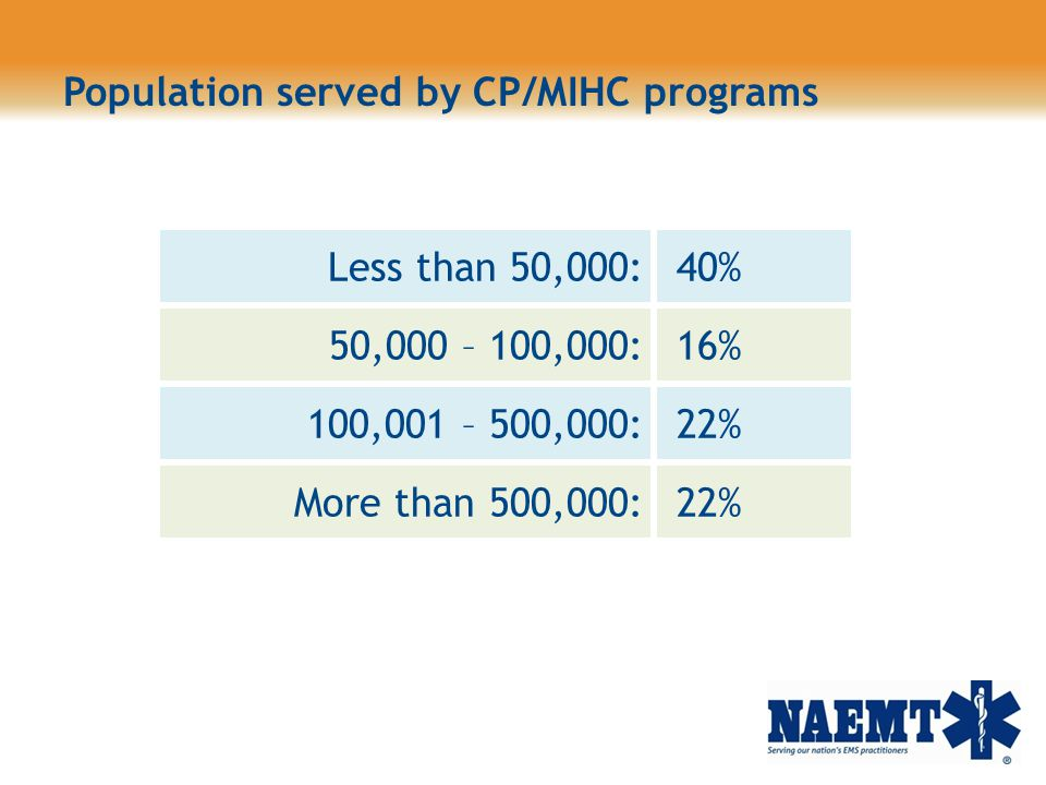 Population served by CP/MIHC programs