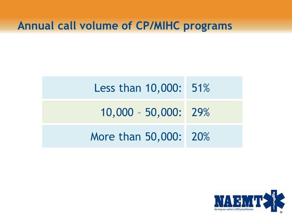 Annual call volume of CP/MIHC programs