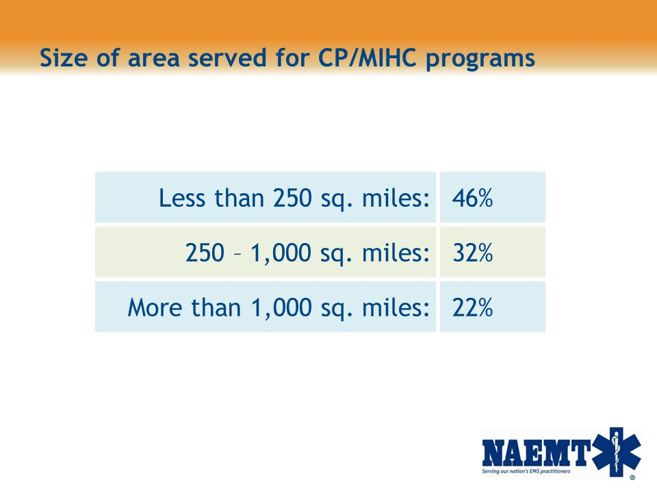 Size of area served for CP/MIHC programs
